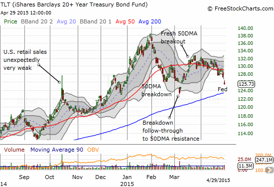 The iShares 20+ Year Treasury Bond (TLT) is breaking down again