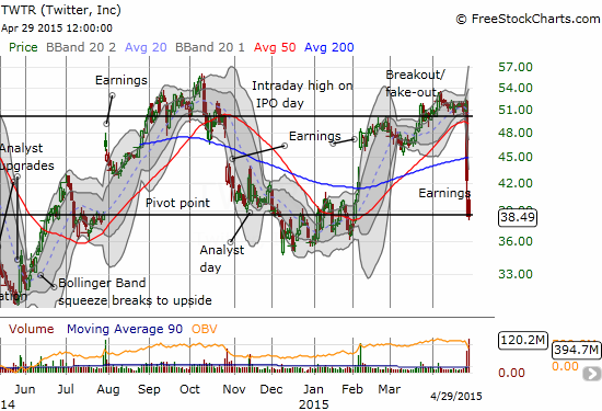Two key pivots have developed for Twitter (TWTR): $50 at the top and around $38.50 at the bottom