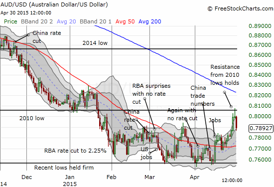 ...yet, the Australian dollar has suddenly become even weaker as it pulls back from resistance