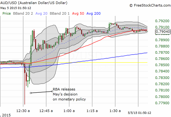 The Australian dollar's weakness in response to the rate cut lasted for only a few minutes