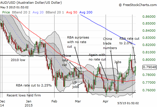 Unfortunately for the RBA, rate cuts are occurring along with a FIRMING in the Australian dollar against the U.S. dollar