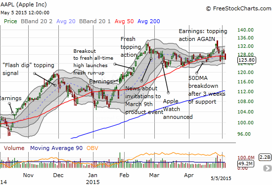 Apple may be losing momentum as the 50DMA begins to turn downward