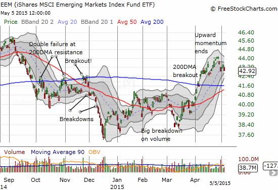iShares MSCI Emerging Markets (EEM)  takes a long overdue rest