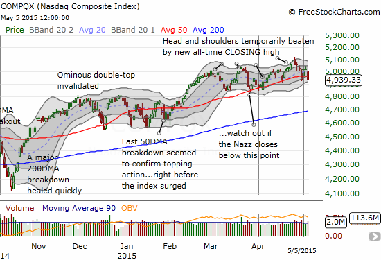 The NASDAQ is also following along its 50DMA