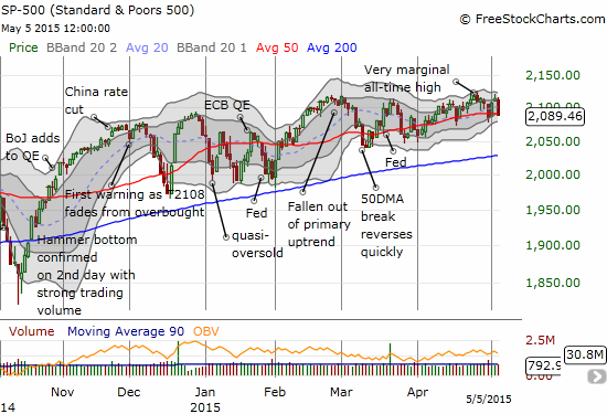 The S&P 500 has gone almost nowhere since the chopfest began in November - yet the uptrend from the 50DMA has lasted the entire time