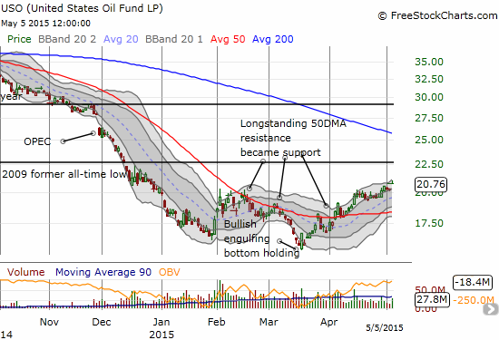 United States Oil ETF (USO) gapped higher as oil continues its rally from its recent bottom...