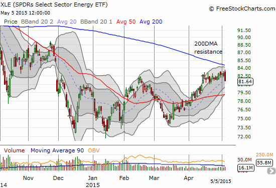 The rally for Energy Select Sector SPDR ETF (XLE) may have just ended for now