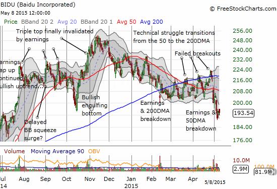 Baidu, Inc. (BIDU) is in trouble as a breakdown continues