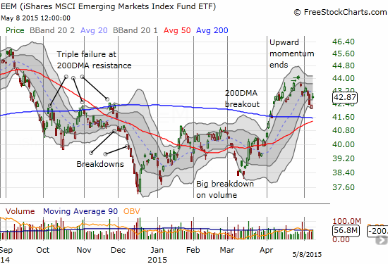 iShares MSCI Emerging Markets (EEM) is producing a lot more drama than the S&P 500 as it swings around its 200 and 50DMAs