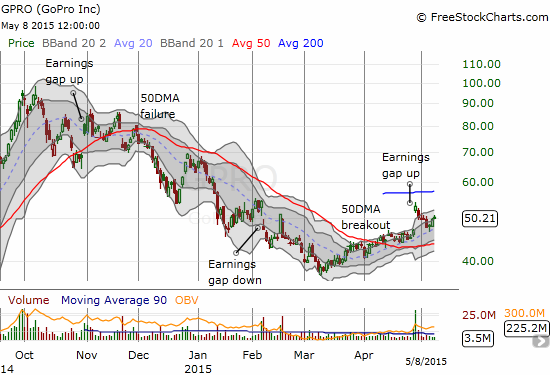 GoPro, Inc. (GPRO) is on the comeback trail. The 20DMA is providing firm support on a new upward trajectory.