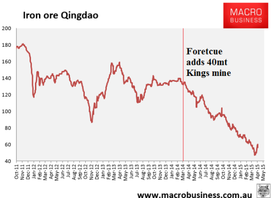 Fortescue introduces major supply just ahead of a major collapse in price