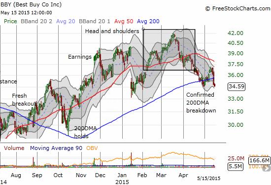 Best Buy (BBY) is breaking down ahead of earnings