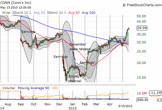 Conns Inc. (CONN) continues an incredibly strong recovery with a fresh bounce off 50/200DMA support