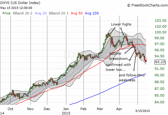 The U.S. dollar index is experiencing a very orderly breakdown that has confirmed an end to the primary uptrend