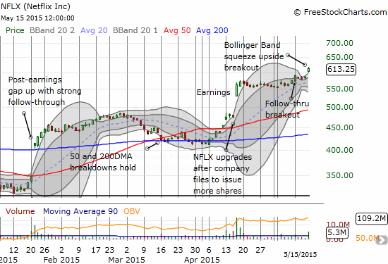 """Netflix (NFLX) is in """"full bull"""" mode as a Bollinger Band squeeze is resolved to the upside"""