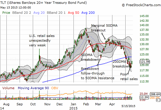 iShares 20+ Year Treasury Bond (TLT) is not giving up without a fight