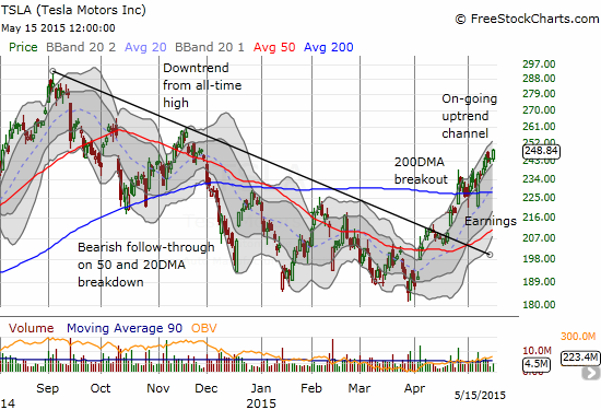 Tesla Motors (TSLA) has regained its mojo and is throwing bears for another loop