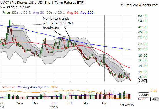 ProShares Ultra VIX Short-Term Futures (UVXY) is in familiar territory - spiraling downward
