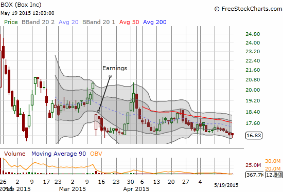 Box, Inc. (BOX) looks ready to breakdown as it hugs all-time lows
