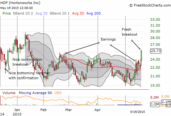 Hortonworks, Inc. (HDP) makes a fresh breakout attempt after an ominous post-earnings fade