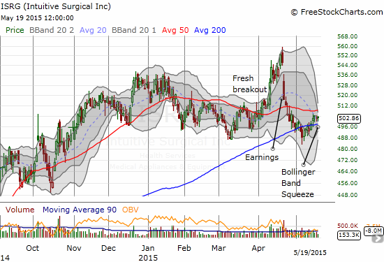 Intuitive Surgical, Inc. (ISRG) is stabilizing post-earnings with a critical retest of 200DMA support