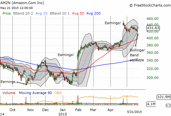 Amazon.com (AMZN) looks ready to explode out of its Bollinger Band squeeze to continue post-earnings momentum