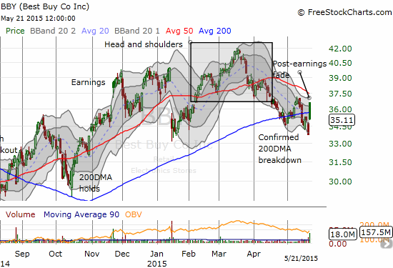 The initial excitement over Best Buy (BBY) earnings faded quickly - technical resistance holds tough