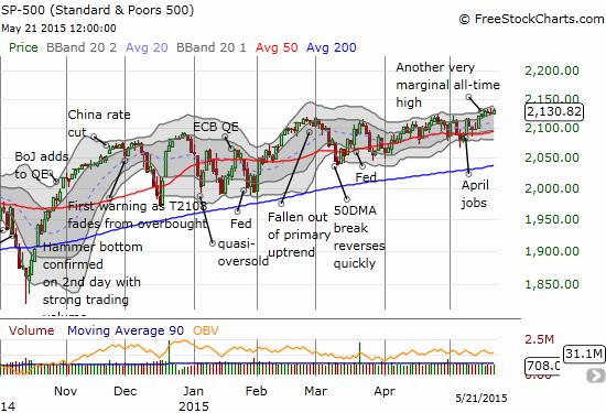 The S&P 500's upward bias is shining through slightly better through the chop