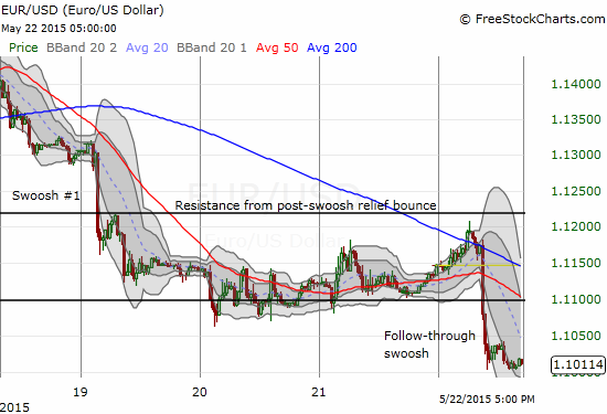 On an intraday basis, this 30-minute chart shows how the last attempted breakout for the euro failed at resistance and preceded the expected follow-through selling