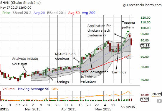 Shake Shack (SHAK) has had an incredible run-up from its breakout point, but it has now lost 21% in two days.