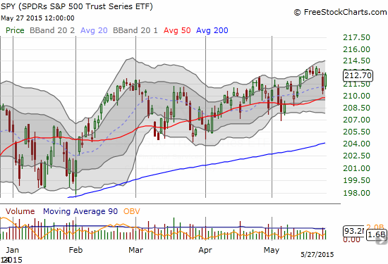 This close-up of the S&P 500 using the SPY ETF shows most clearly the complete reversal of the prior day's loss