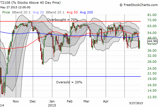 T2108 bounces smartly off the bottom of its trading range