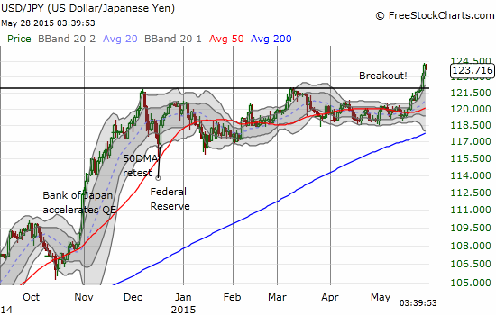 USD/JPY suddenly breaks out to fresh multi-year highs - a fresh continuation of 2014's sharp weakness?