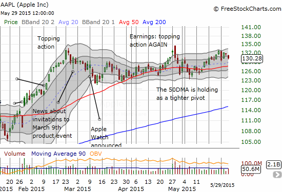 Can Apple (AAPL) break the gravitational pull of its 50DMA and deliver the expected gains ahead of the WWDC?