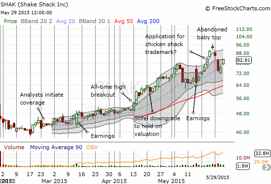 Can Shake Shack (SHAK) shake the bearish topping pattern and continue its incredible run-up?