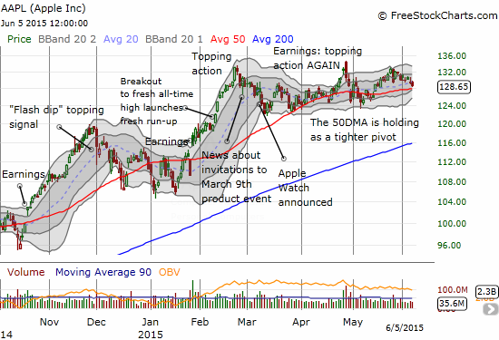 Over the past week, Apple (AAPL) traded straight down toward its 50DMA