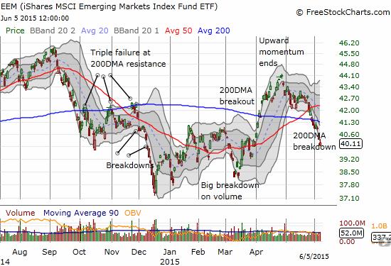 iShares MSCI Emerging Markets ETF (EEM) is still breaking down