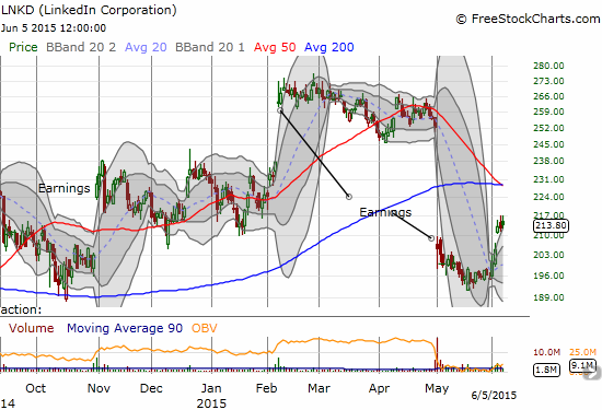 LinkedIn Corporation (LNKD) has finally sprung back to life but overhead resistance should prove tough