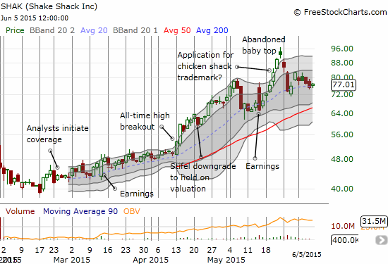 Shake Shack (SHAK) looks poised for another attempt to invalidate the topping pattern now in place