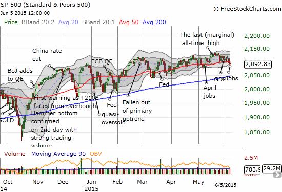 The S&P 500 makes a fresh trip below its 50-day moving average (DMA) pivot line
