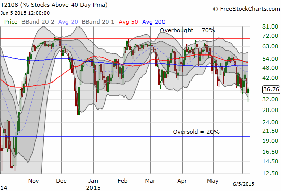 """Like T2107, T2108 makes a strong bounce off its lows forming a """"hammer"""" pattern"""