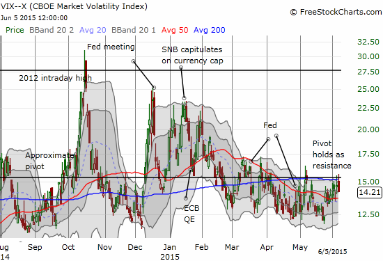 For two days in a row, the volatility index fails to break through resistance at the pivot line.