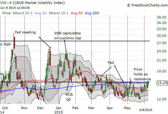 The volatility index, the VIX, presses right up against its pivot line