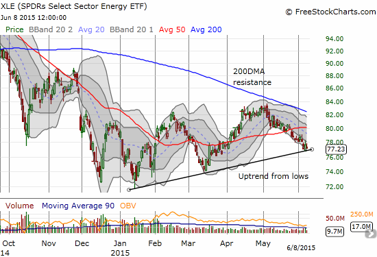 The Energy Select Sector SPDR Fund (XLE) is retesting its uptrend from its post-oil crash low