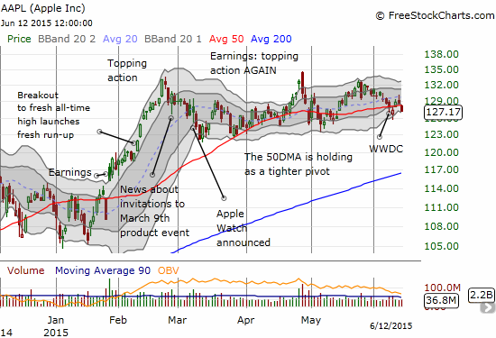Apple (AAPL) has become relatively predictable with its swings around the 50DMA. The stock is still performing poorly relative to the big recent events: the Apple Watch, earnings, and the WWDC
