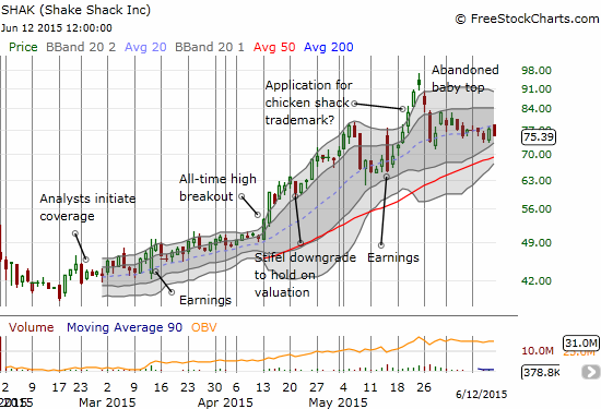 Shake Shack (SHAK) just churned for the week with only one up day (Thursday). Even if it retests 50DMA support, SHAK looks like it is consolidating ahead of the next slingshot move higher. The all-time high is a major obstacle ahead.