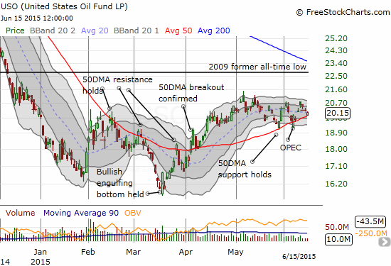 United States Oil ETF (USO) has settled into a predictable trading range - a breakout/down could deliver the next trend