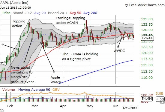 Apple (AAPL) bounced from Monday's selling but failed to break through the 50DMA pivot. Friday's rejection makes the 50DMA look more like solid resistance. Caution!