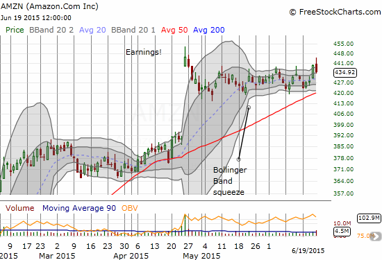 Amazon.com (AMZN) has yet to resolve its Bllinger Band squeeze. In the meantime it is bouncing reliably inside a tight trading channel. The selling to start the week took AMZN to the bottom. On Friday, a breakout from the channel was quickly faded.