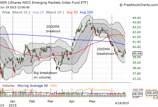 iShares MSCI Emerging Markets ETF (EEM) continues to struggle as a downtrend builds from the April high